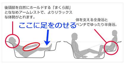 リクシル エコベンチ浴槽の入り方