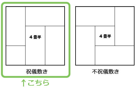 4畳半の畳の敷き方(祝儀敷きと不祝儀敷き)