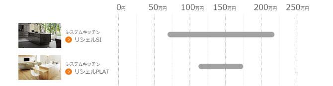 リクシル リシェルSIとリシェルPLATの価格帯
