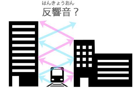 反響音により電車の音が増幅する