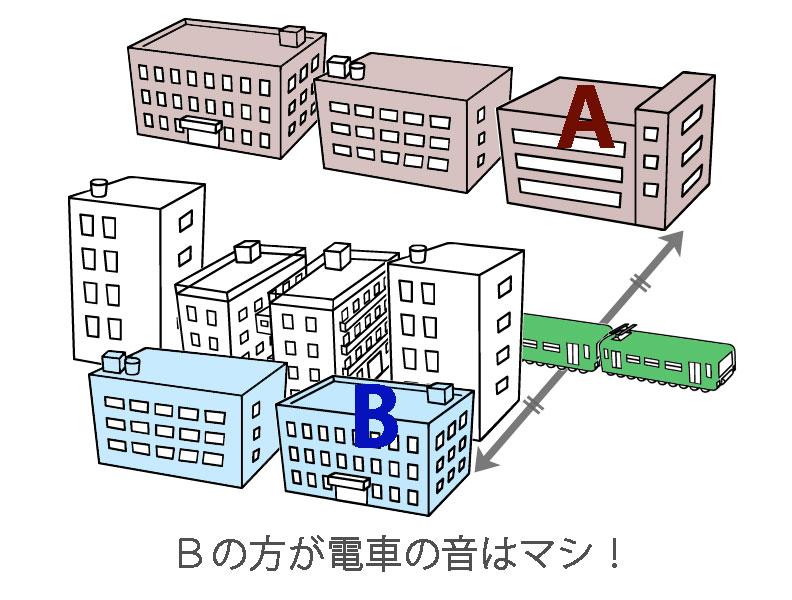 線路と建物の直線距離と間を遮る建物の有無による音の聞こえ方